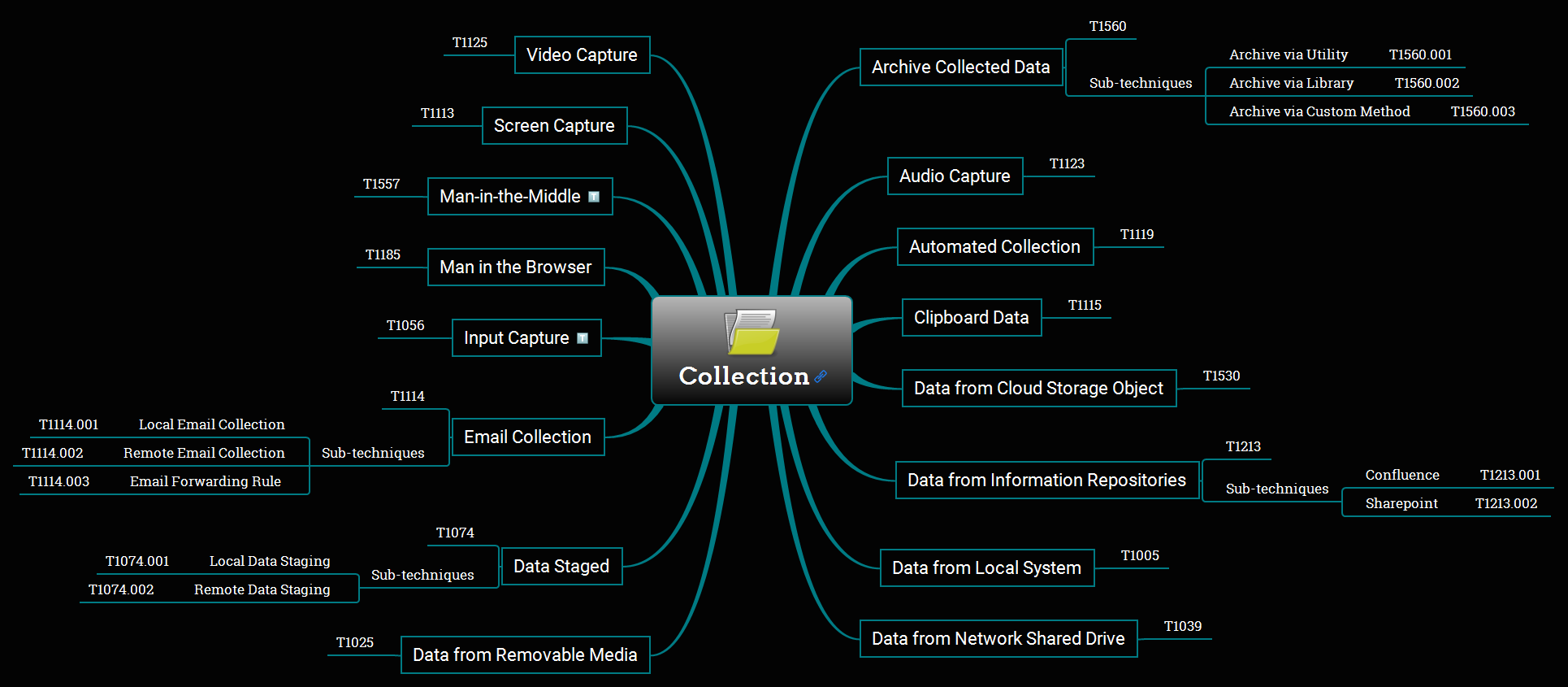 Collection Overview Mind Map