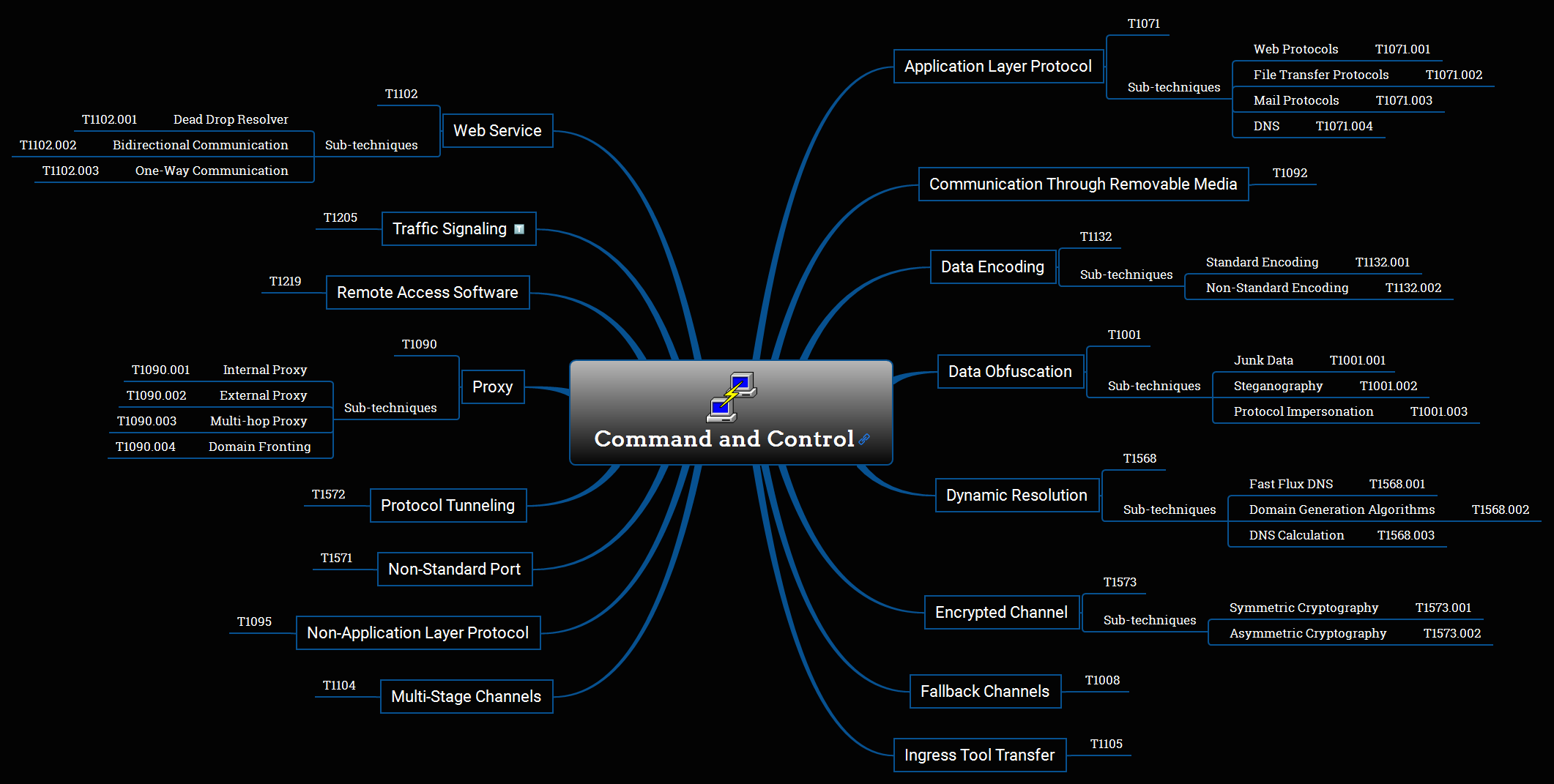 Command and Control Overview Mind Map