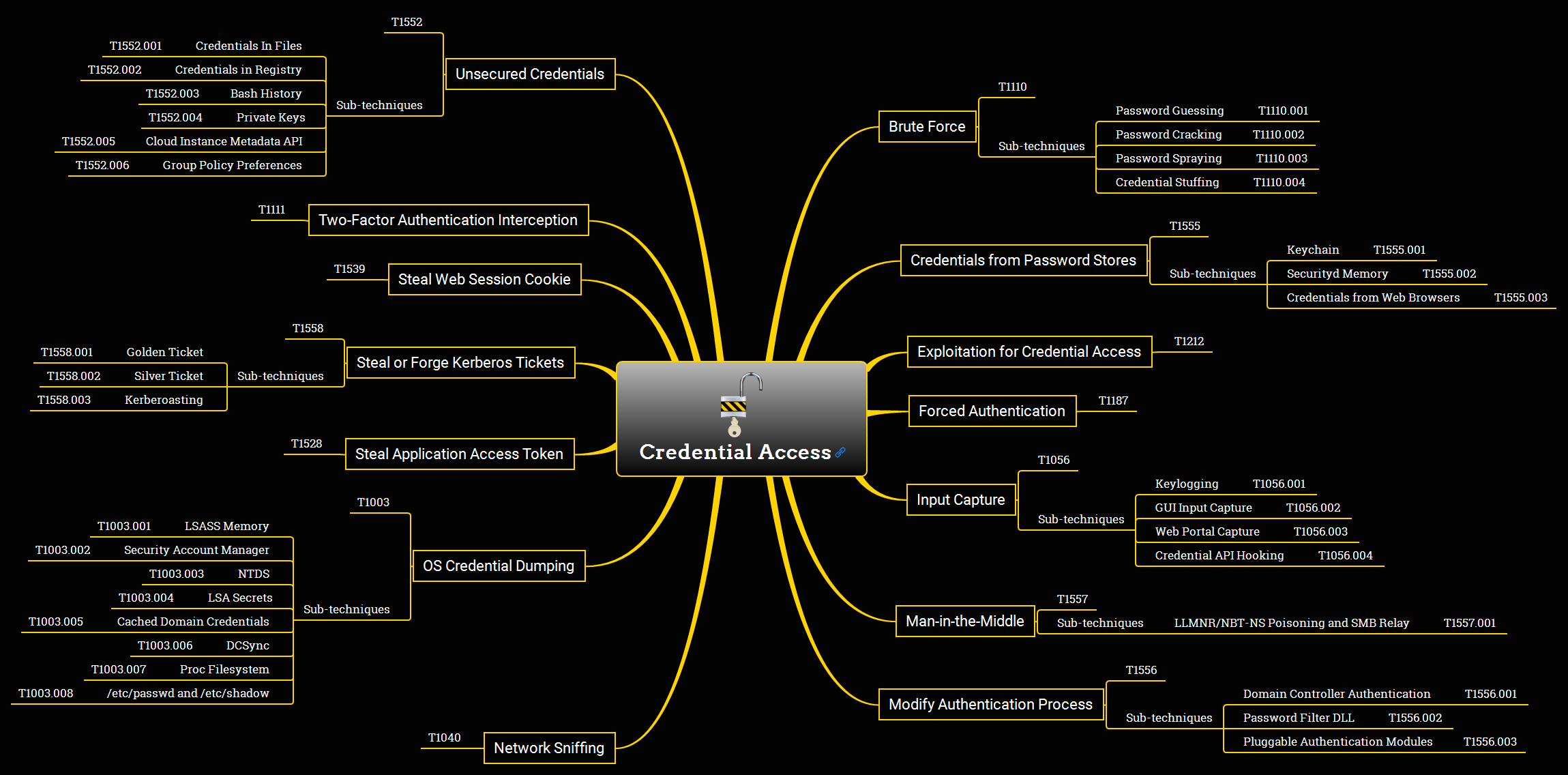 Credential Access Overview Mind Map