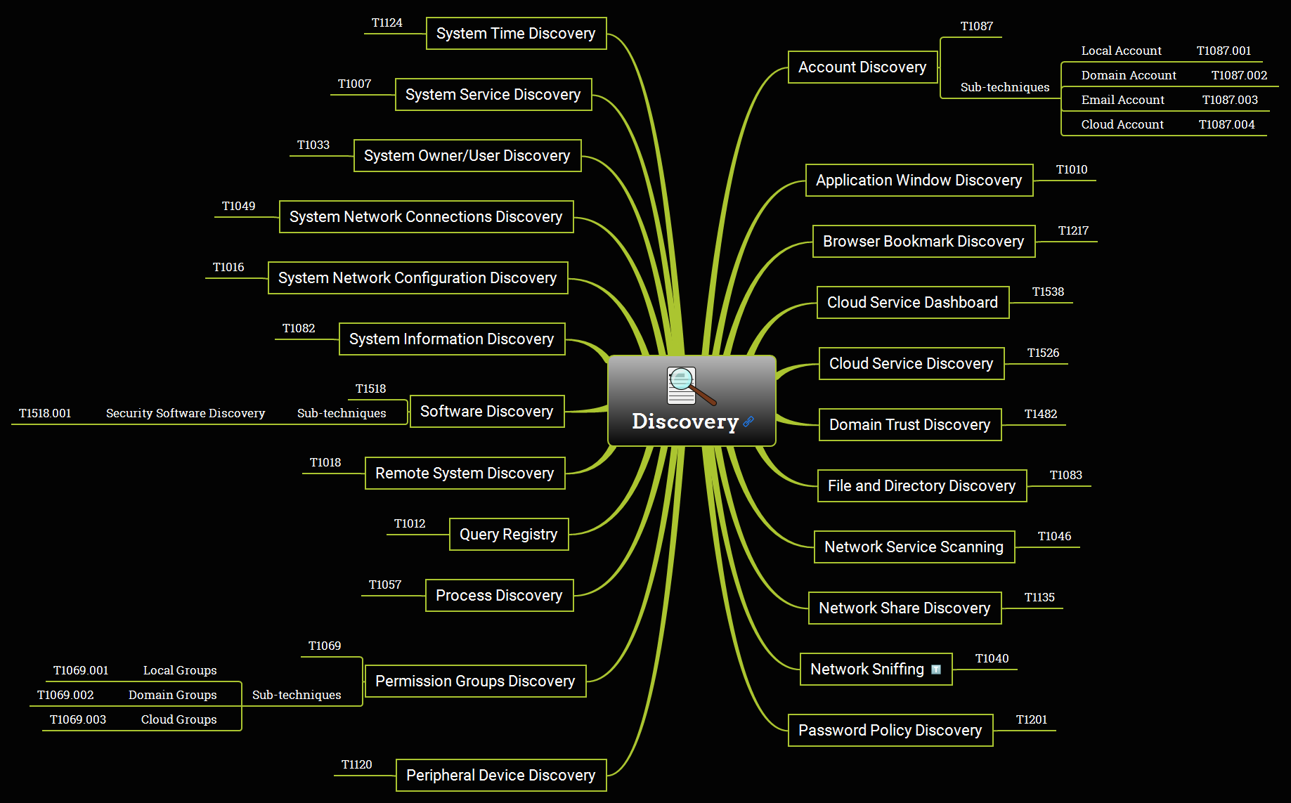 Discovery Overview Mind Map
