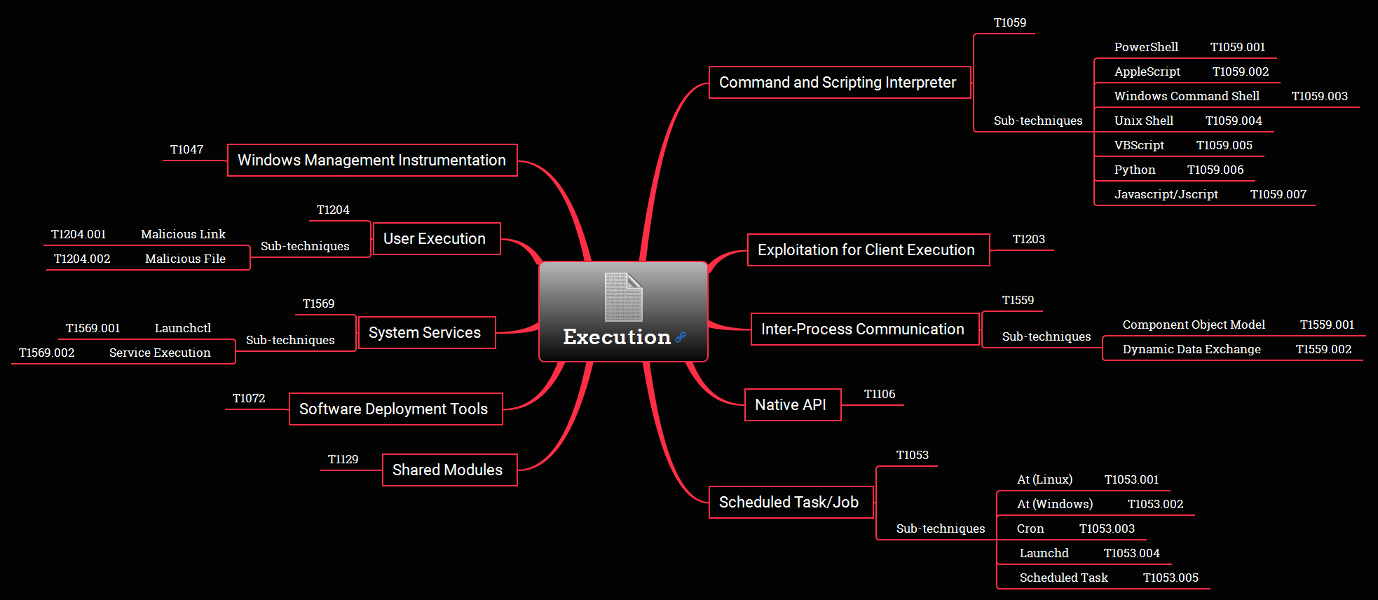 Execution Overview Mind Map