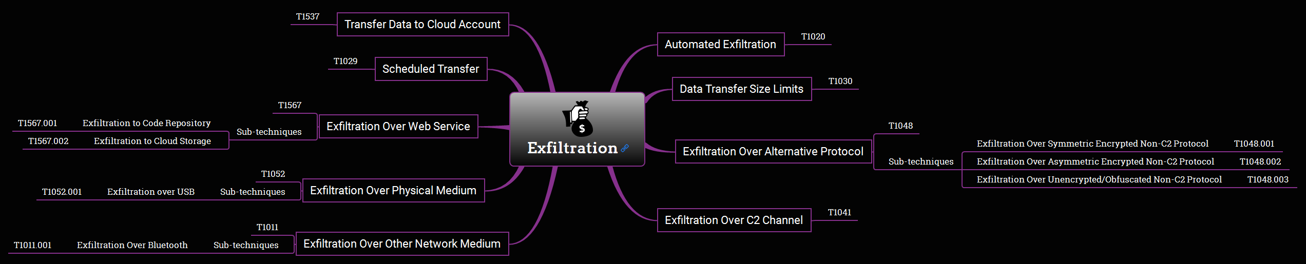 Exfiltration Overview Mind Map