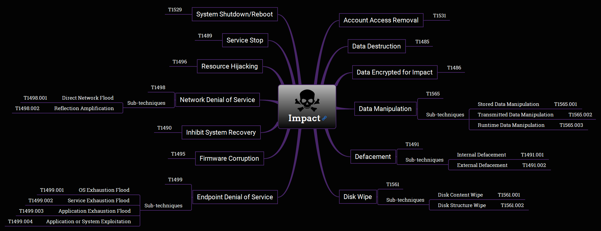 Impact Overview Mind Map