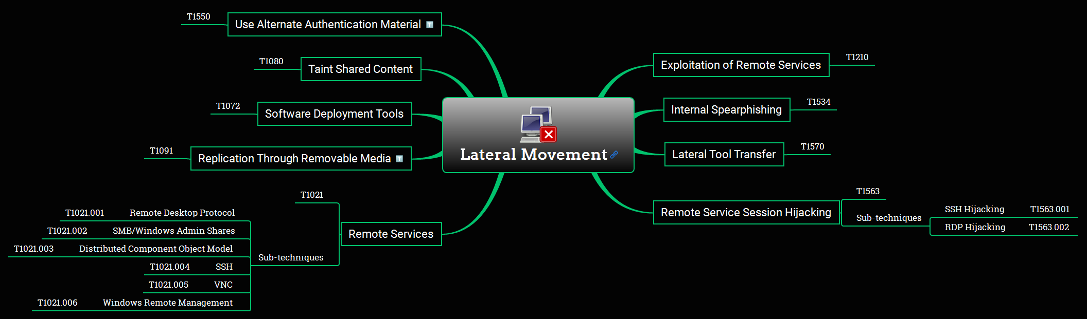 Lateral Movement Overview Mind Map